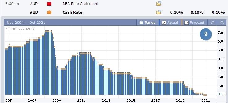 Данные по процентной ставке Австралии