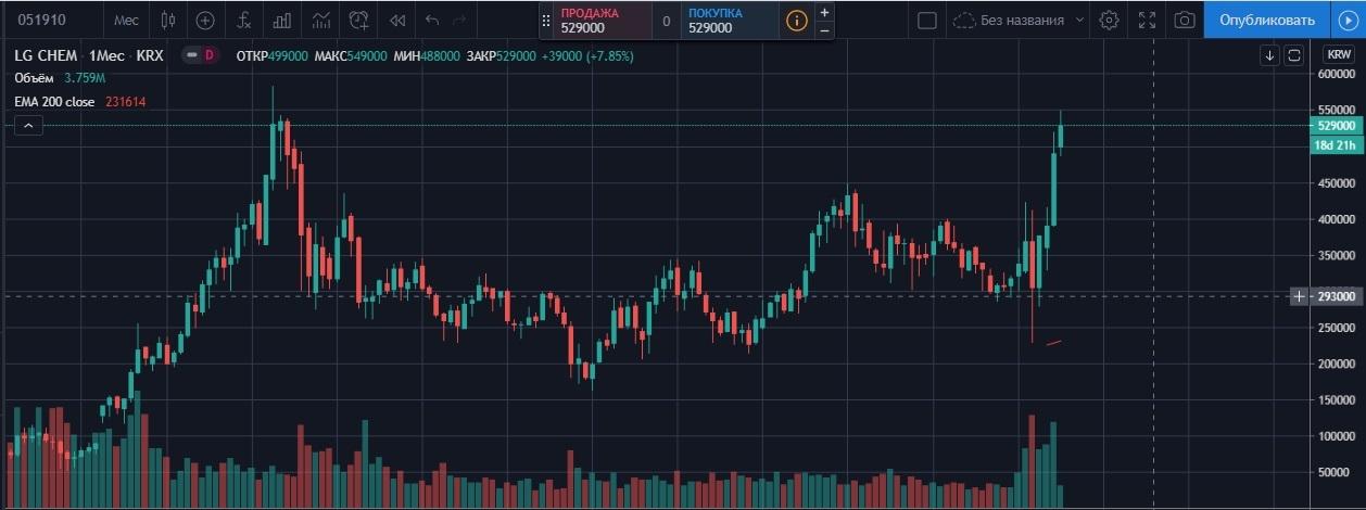 Месячный график акций компании LG CHEM.