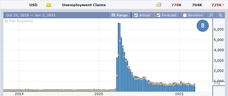 Данные по заявкам за пособиями по безработице