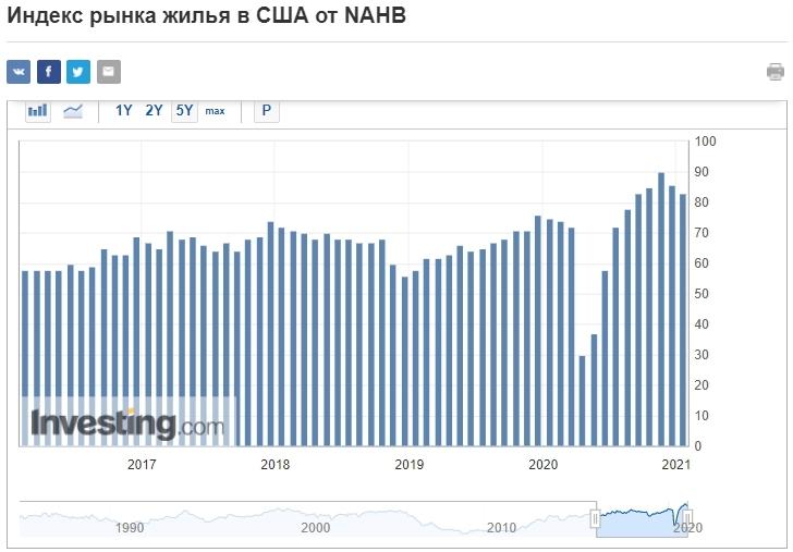 индекс рынка жилья