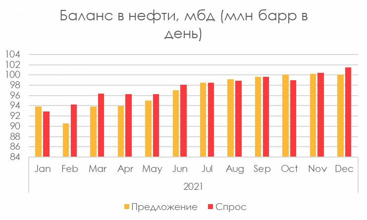 Рис. 1. Источник: прогноз EIA
