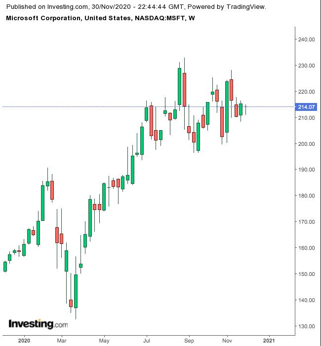 Укрепляем пенсионный портфель с Microsoft, Home Depot и Coca-Cola
