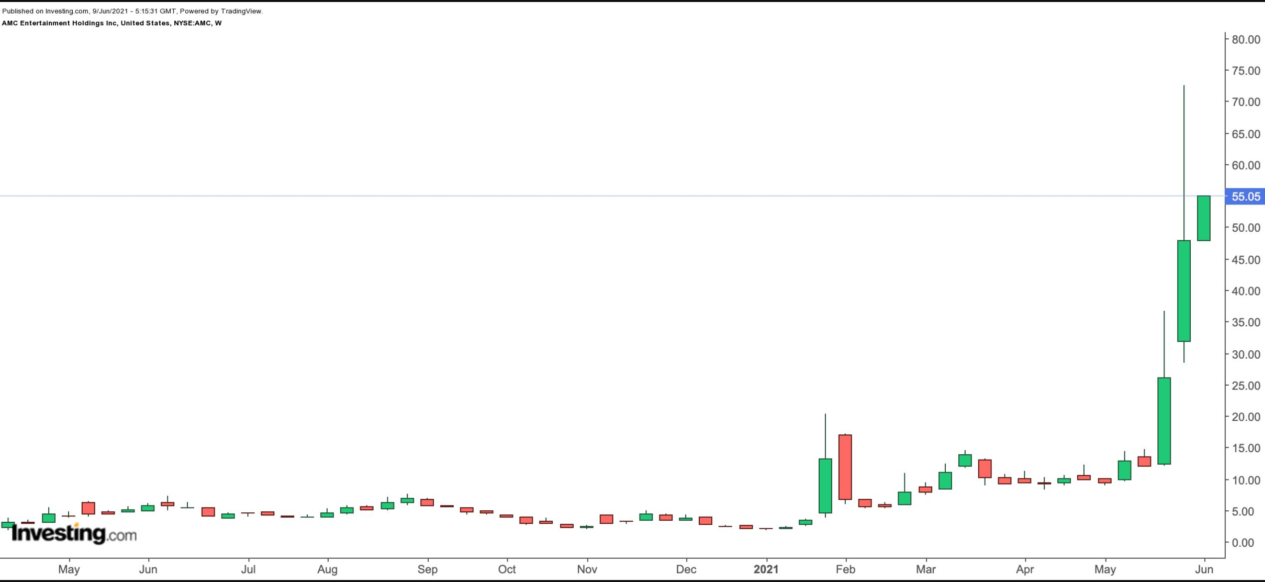 2 фонда для инвестирования в «хайповую» AMC