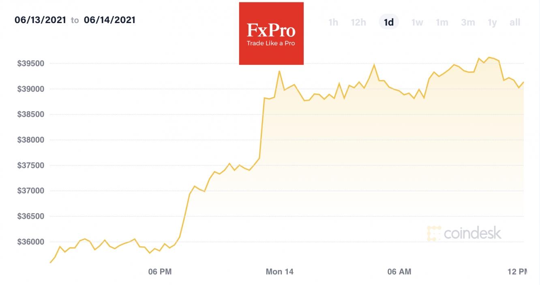 За последние сутки Биткоин прибавляет 13% и меняет руки за $39,500
