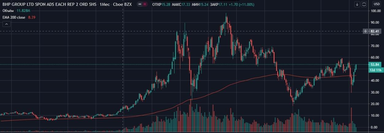 Месячный график акций BHP.