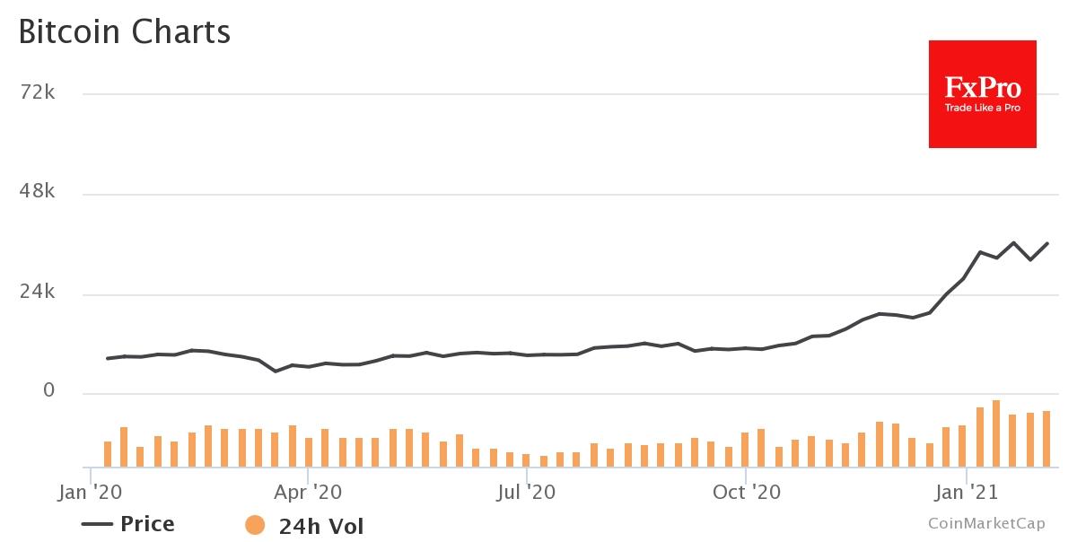 Биткоин показал за сутки рост на 4% и торгуется около $38K