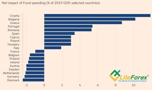 Обзор рынка Forex. Евро сбрасывает балласт