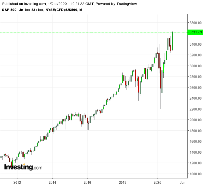 Итоги ноября: фондовый рынок укрепился, но риски сохраняются