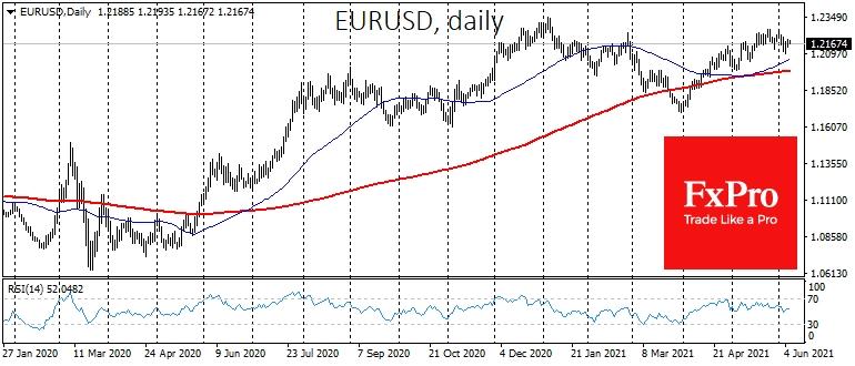 На валютном рынке редко когда можно увидеть столь продолжительные каникулы.