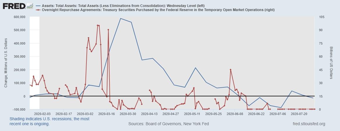 Что происходит с долларовой ликвидностью сейчас?