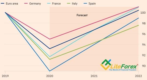 Прогнозы Еврокомиссии по ВВП