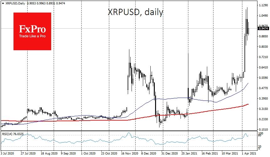 Токен XRP также оказался под давлением коррекции, теряя за сутки 5%, однако он находится вплотную к $1