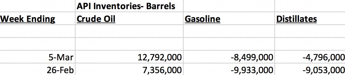 Запасы нефти и нефтепродуктов в США по данным API, баррели