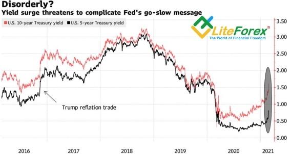 Доллар проверил ФРС на прочность