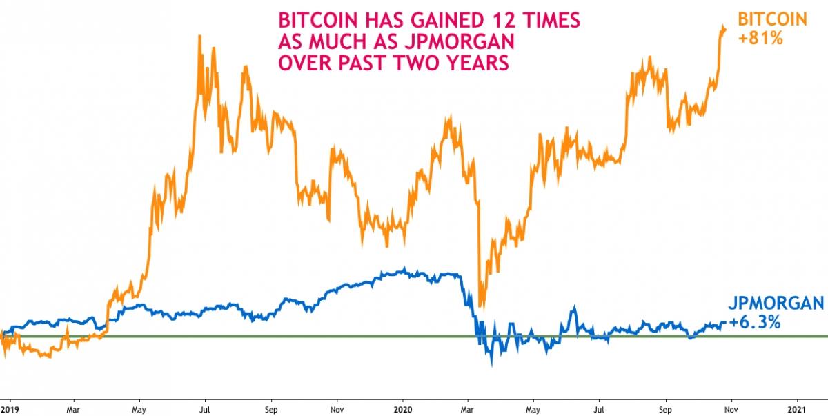 JPMorgan признает фатальную ошибку: Bitcoin будет расти