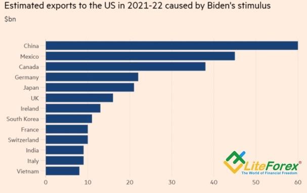 Рост экспорта благодаря фискальным стимулам от Джо Байдена