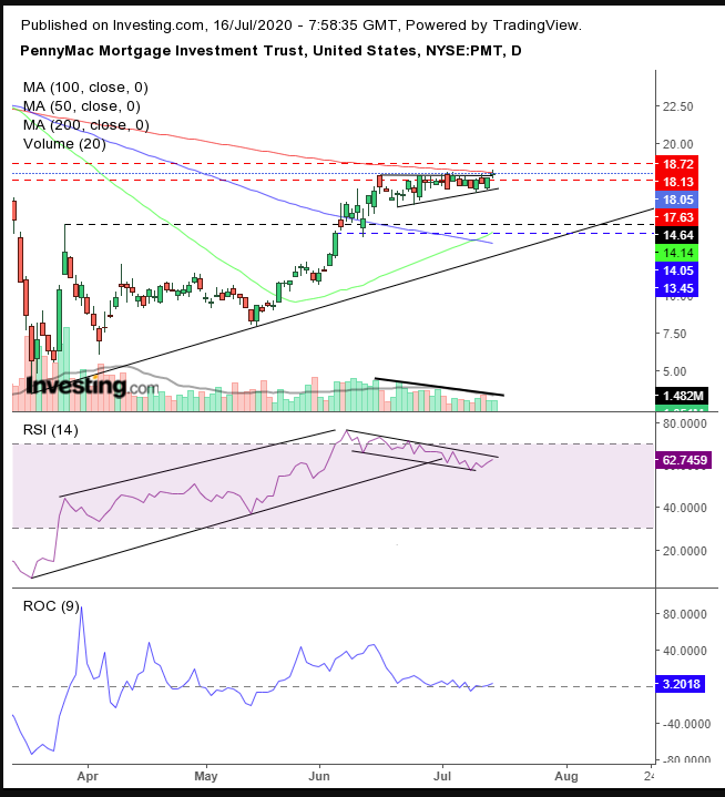 Daily PennyMac Mortgage Investment Trust Technicals