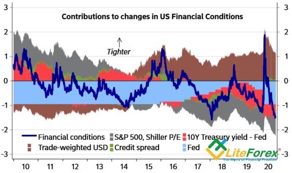 Аналитика Forex. Доллар идет против толпы