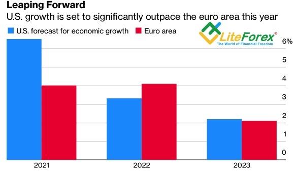 Прогнозы по ВВП США и еврозоны