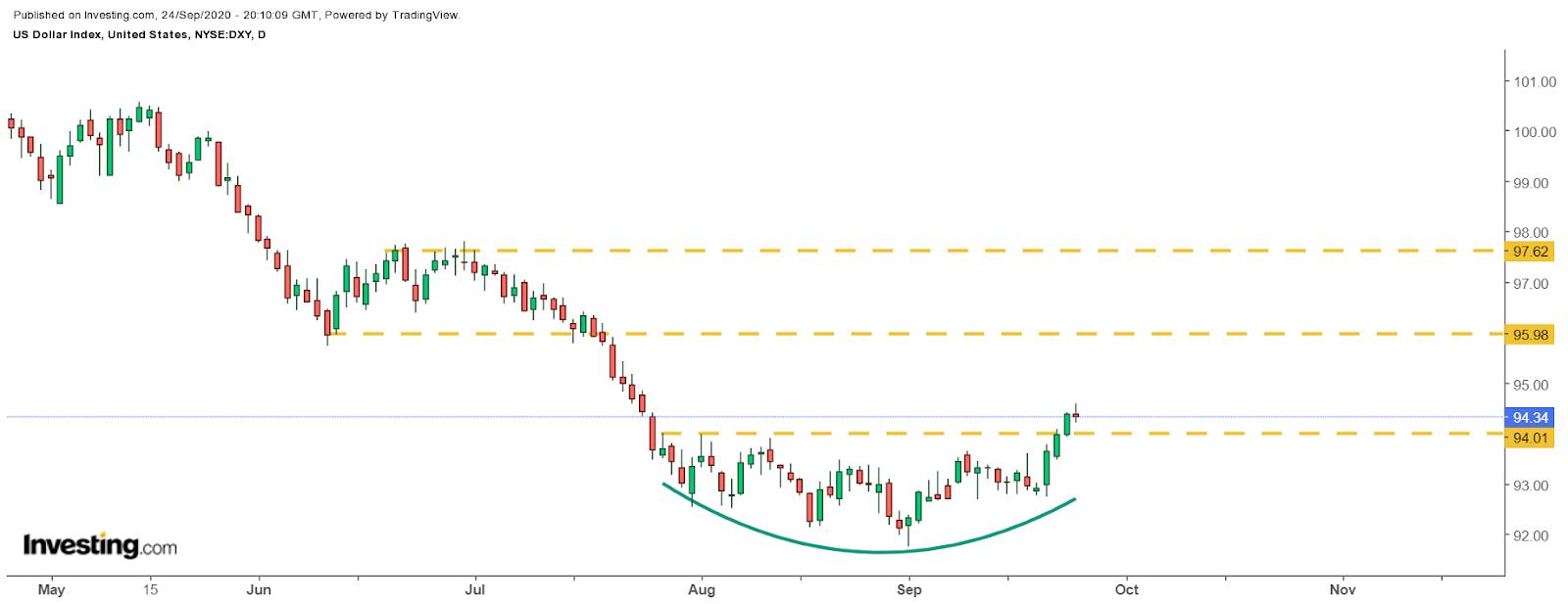 Сильный доллар угрожает рисковым активам