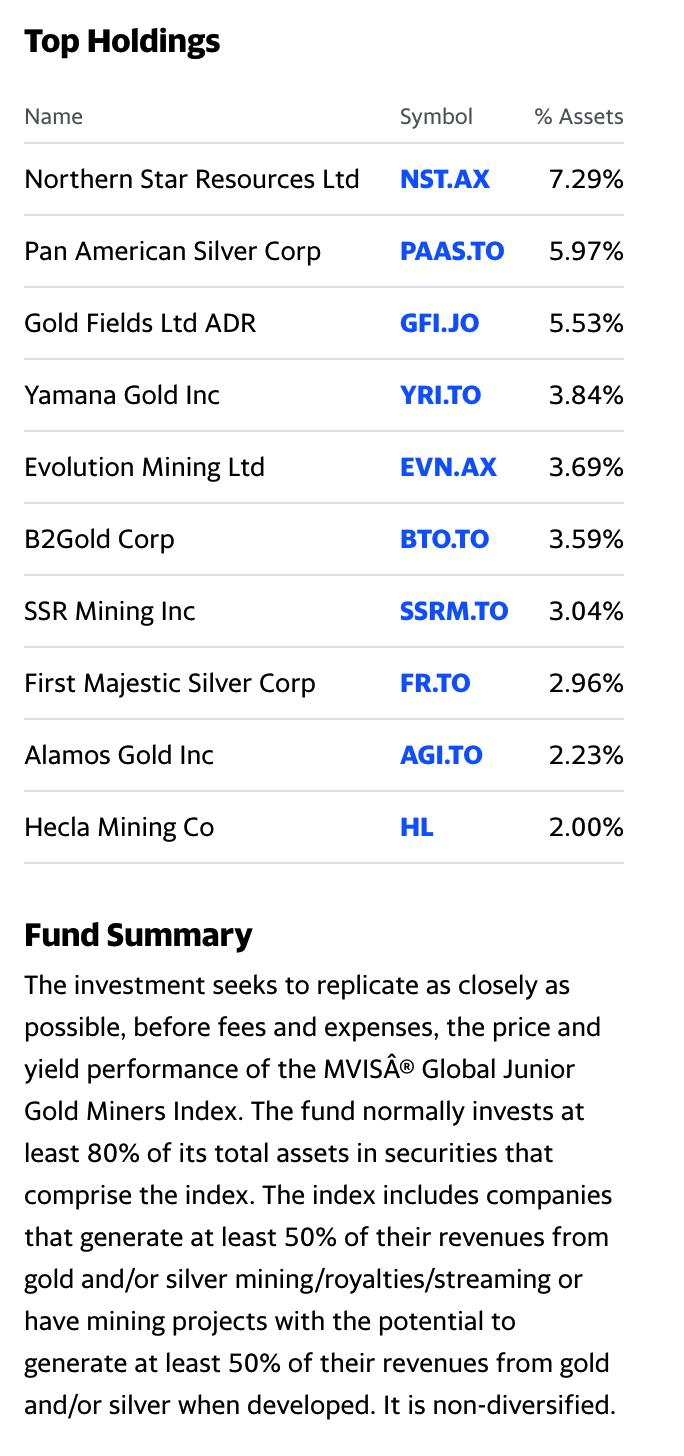Состав портфеля VanEck Vectors Junior Gold Miners ETF