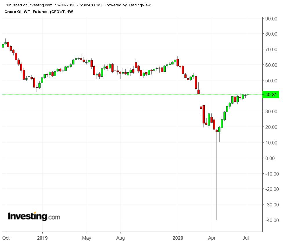 Crude Oil WTI Weekly Chart