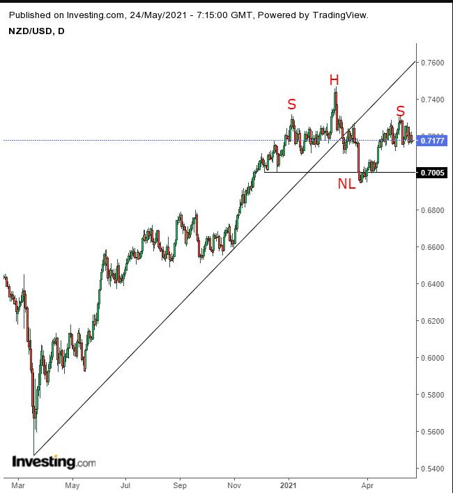 Трейдеры ставят на падение новозеландского доллара