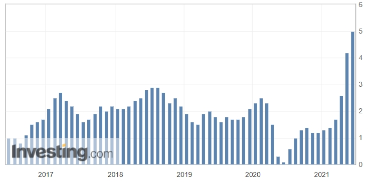 Инфляция в США, % (г/г)