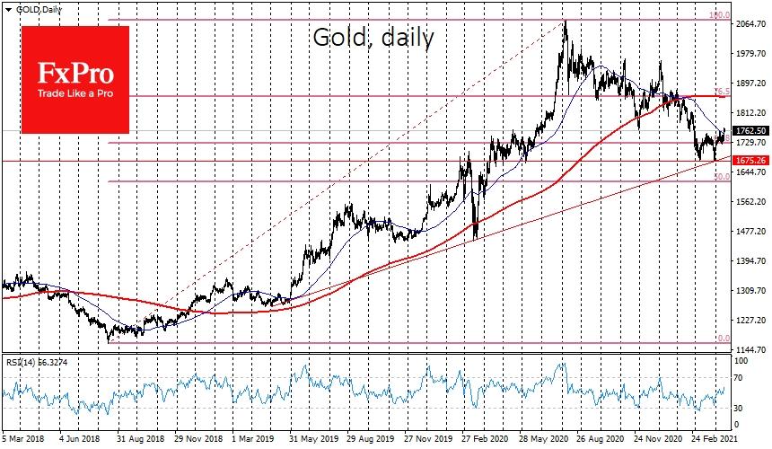 Золото также получило поддержку покупателей после 8-месячного сползания к линии поддержки долгосрочного тренда и отката на 38.2% от ралли с 2018 года