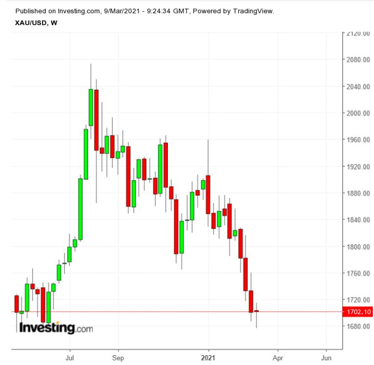 Спотовые цены на золото – недельный график (май 2020 года – март 2021 года)