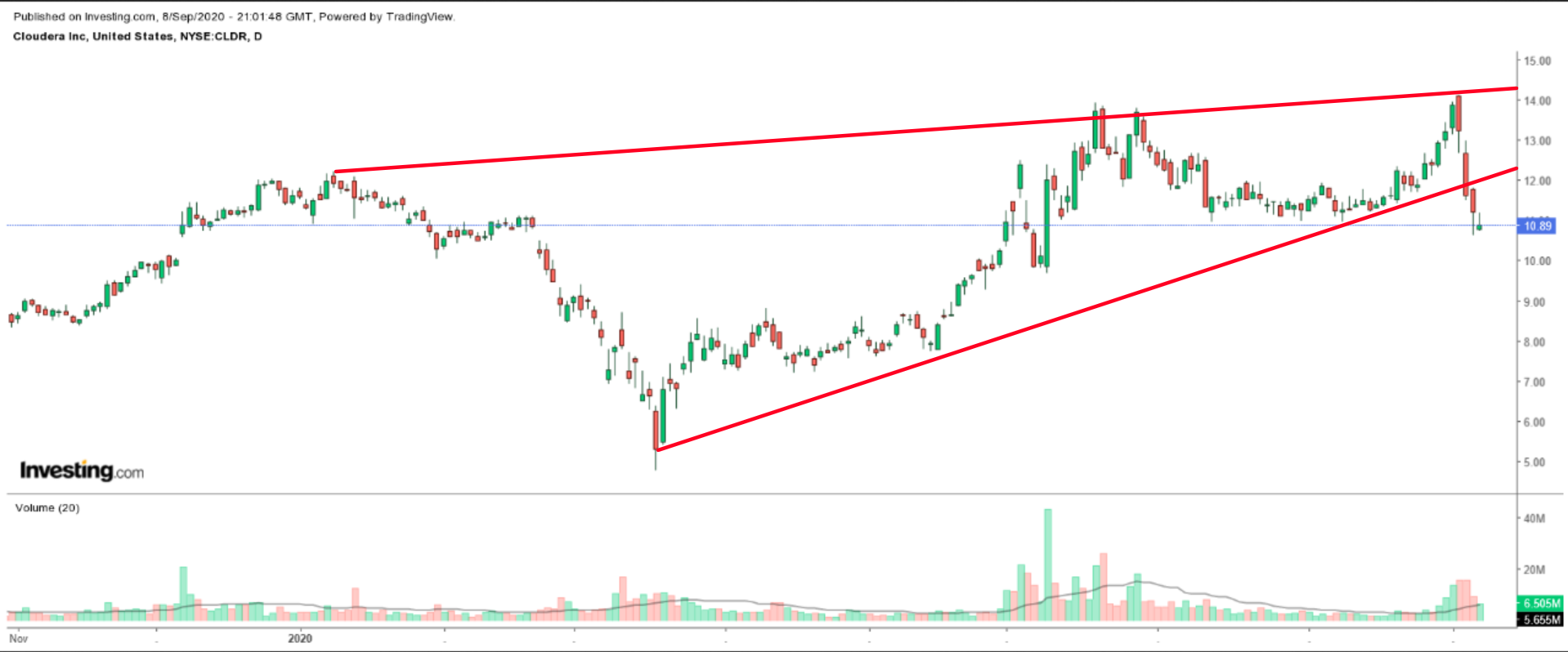 CLDR Daily