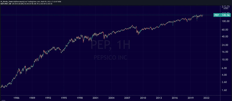 График акций PepsiСo в 1986-2021 годах