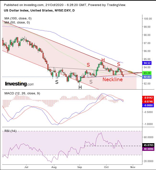 Доллар торгуется в рамках однозначно «медвежьей» модели