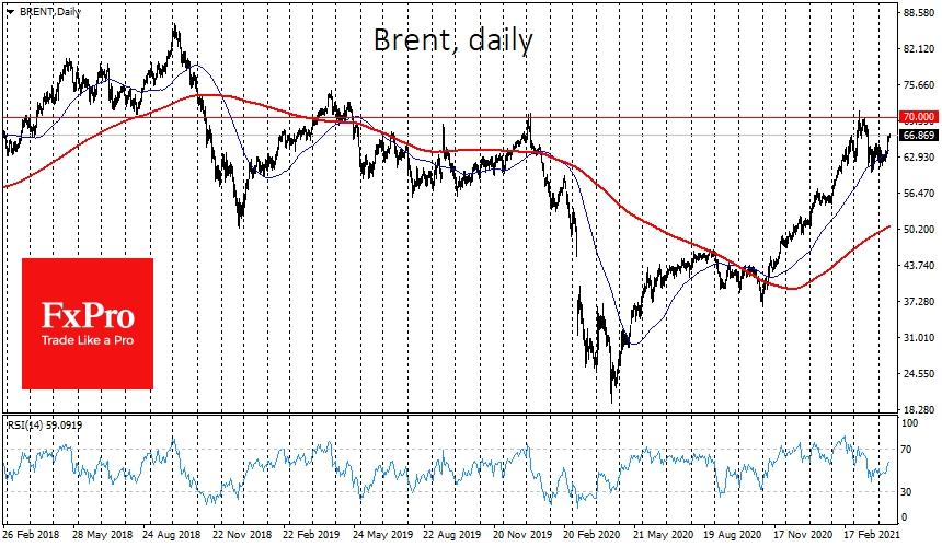 Brent, вырвавшись из диапазона $60-65, способна в ближайшие несколько торговых сессий повторно протестировать на прочность сопротивление у $70.