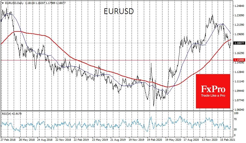 EURUSD с конца марта она находится под 200-дневной средней, которая сейчас проходит через 1.1880