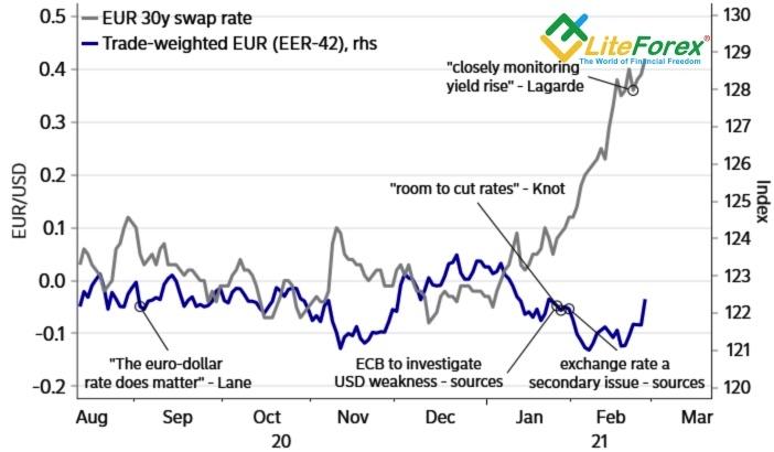 Динамика ставки по процентным свопам и курса евро