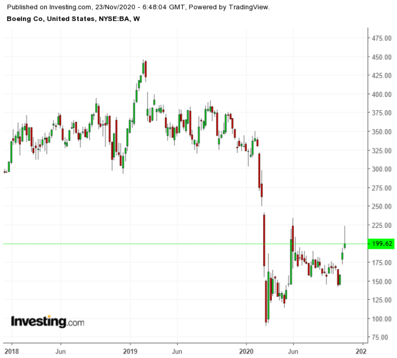 Недавнее ралли не исчерпало потенциал роста Boeing