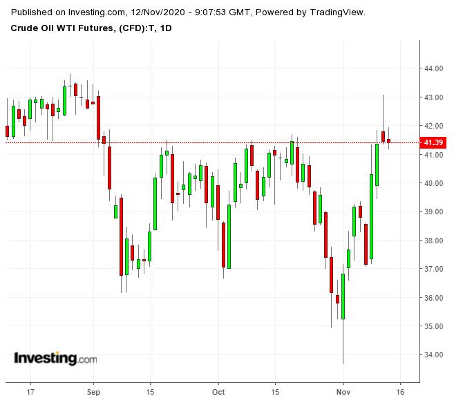 Фундаментальная картина не оправдывает оптимизм нефтяного рынка