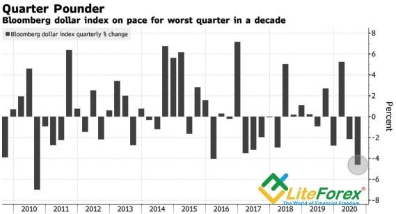 Аналитика Forex. Что остановит евро?