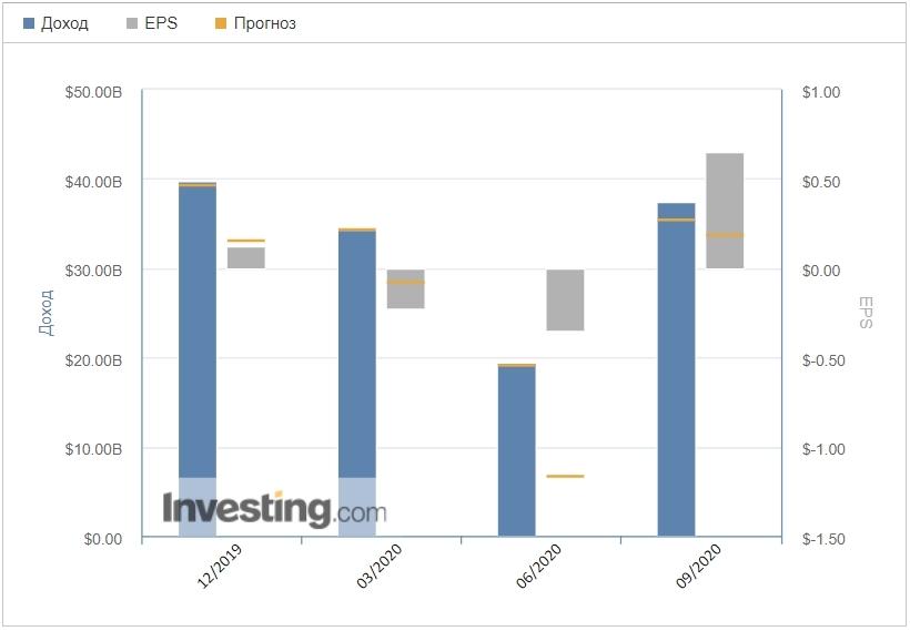 Источник изображения: investing.com