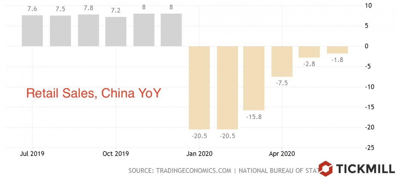 Retail Sales China