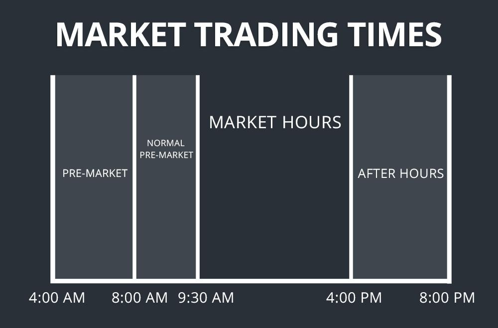 Методика трейдинга: что такое pre-market