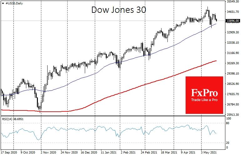 Индекс Dow Jones вновь откатился к поддержке в виде 50-дневной средней