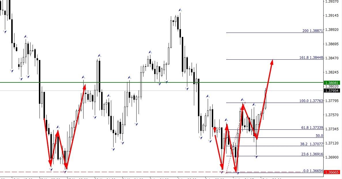 GBP/USD Н4