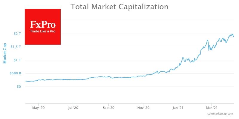 Суммарная капитализация крипторынка за счет вчерашней коррекции снизилась до $1.9 трлн.