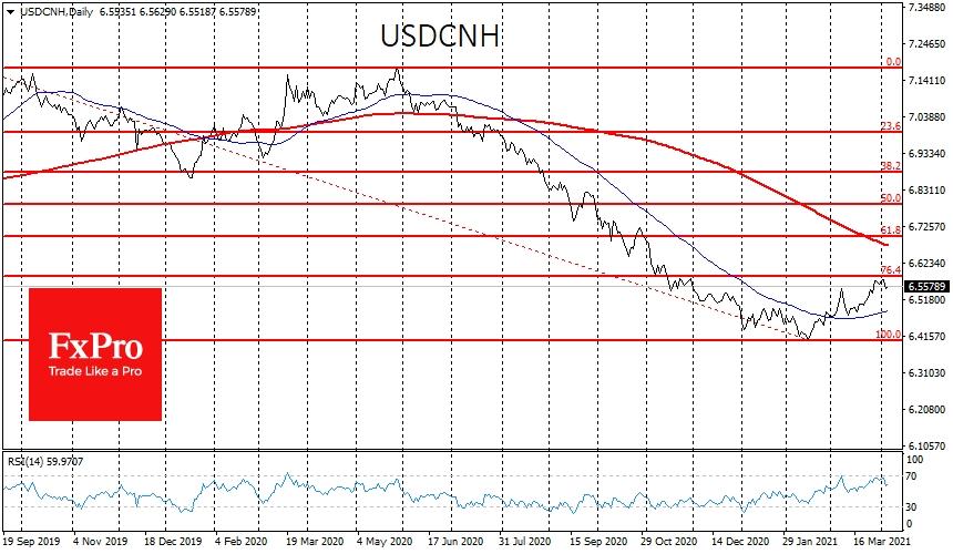 Показательной также выглядит динамика USDCNH. Пара откатилась вверх на 23.6% от большого снижения с 7.20 до 6.40
