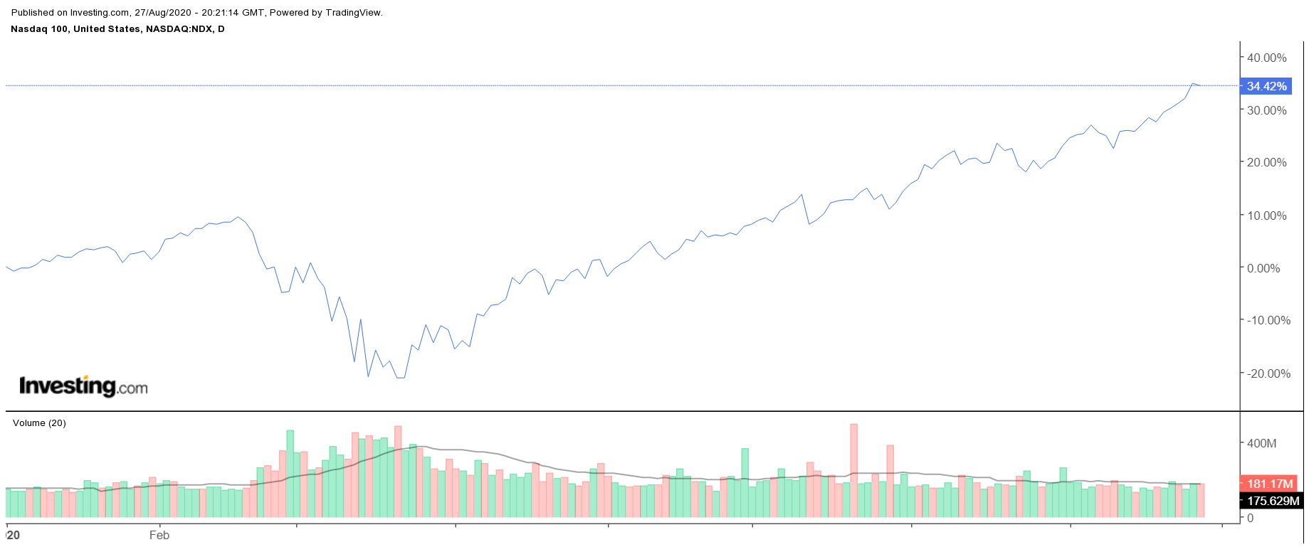 Ждать ли коррекции рынка хайтек?
