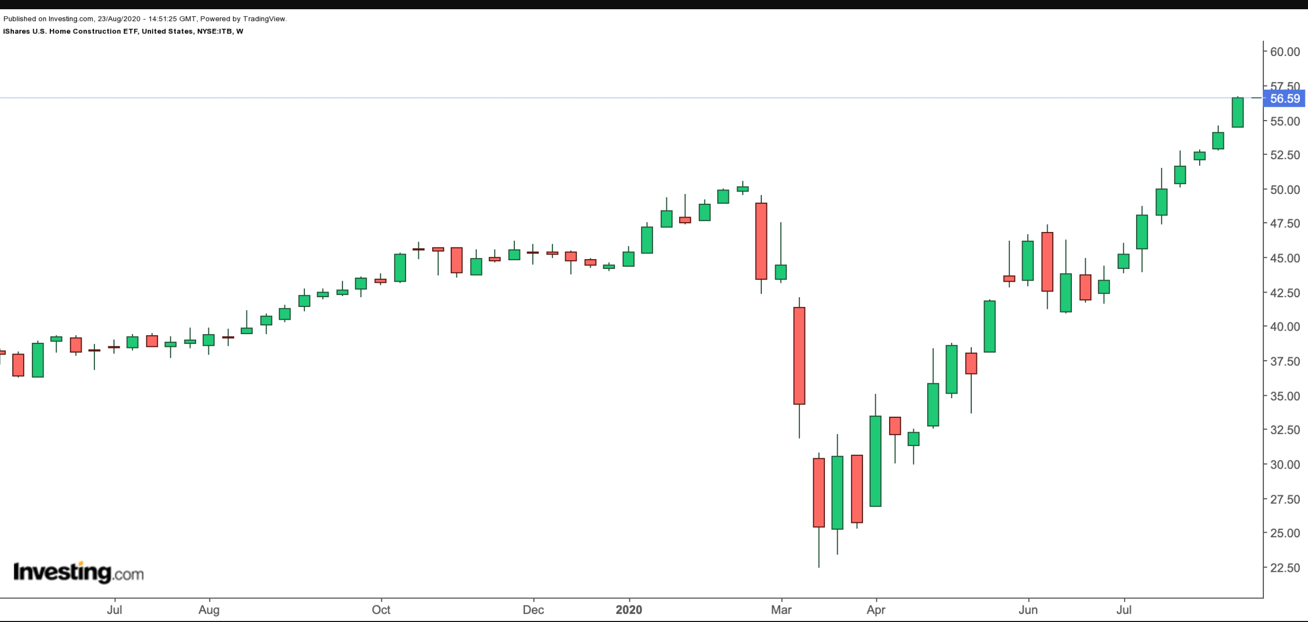 ITB Weekly Chart