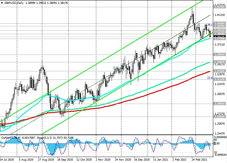 GBPUSD-Daily