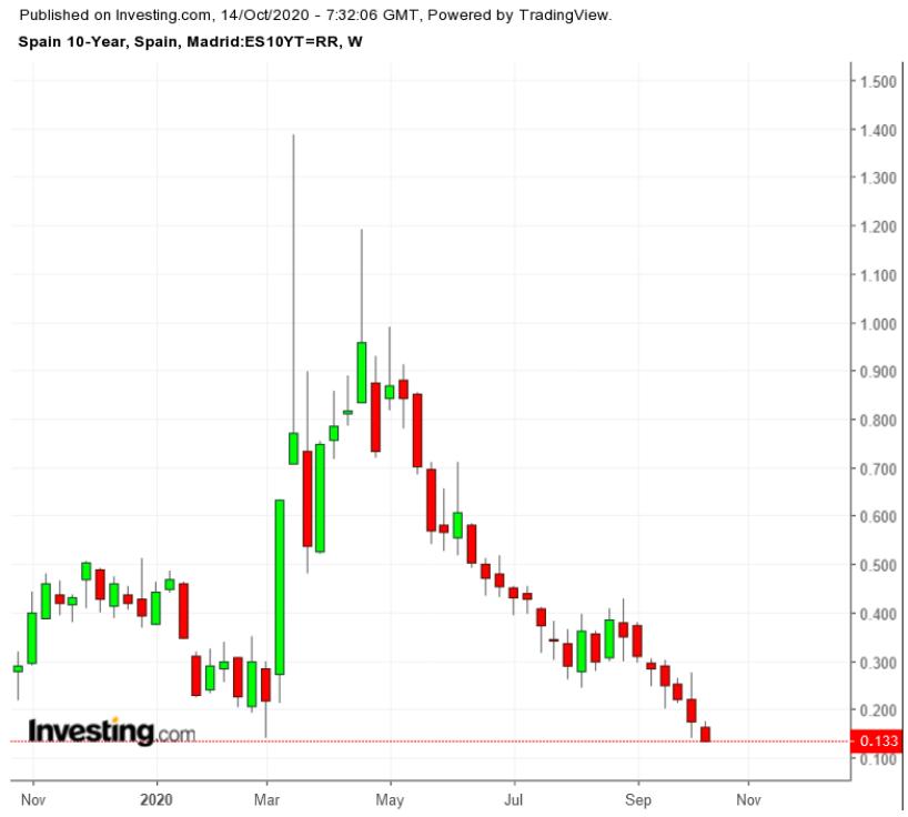 Spain 10Y Bond TTM